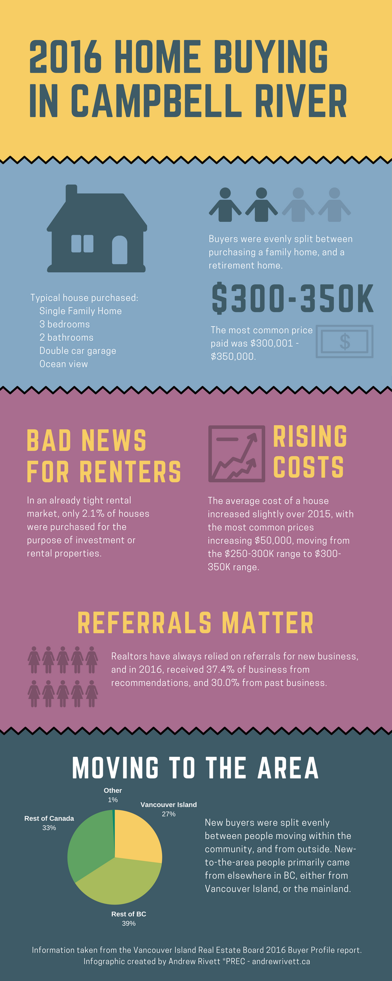 2016 Home Buying in Campbell River infographic